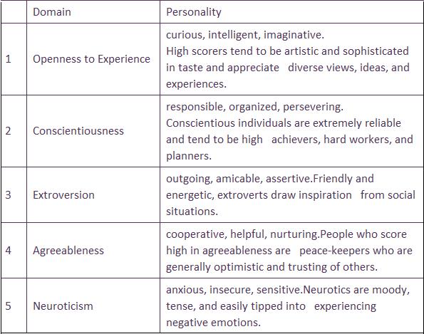 big five personality test scoring manual pdf