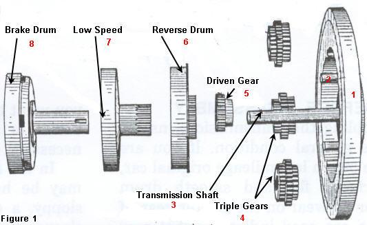 model a ford manual transmissions